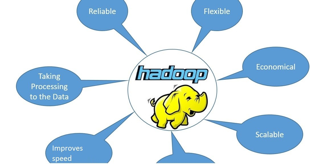 Benefits of using Hadoop