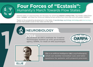 Four Forces of Ecstasis