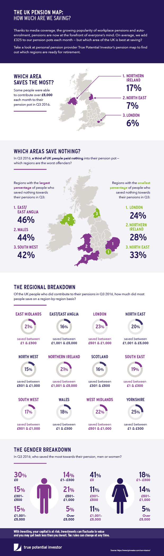 True Potential - UK Pension map