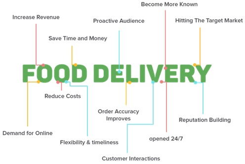 Image result for benefits of food delivery apps