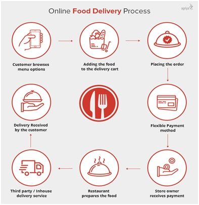Types Of Food Delivery Industry Apps