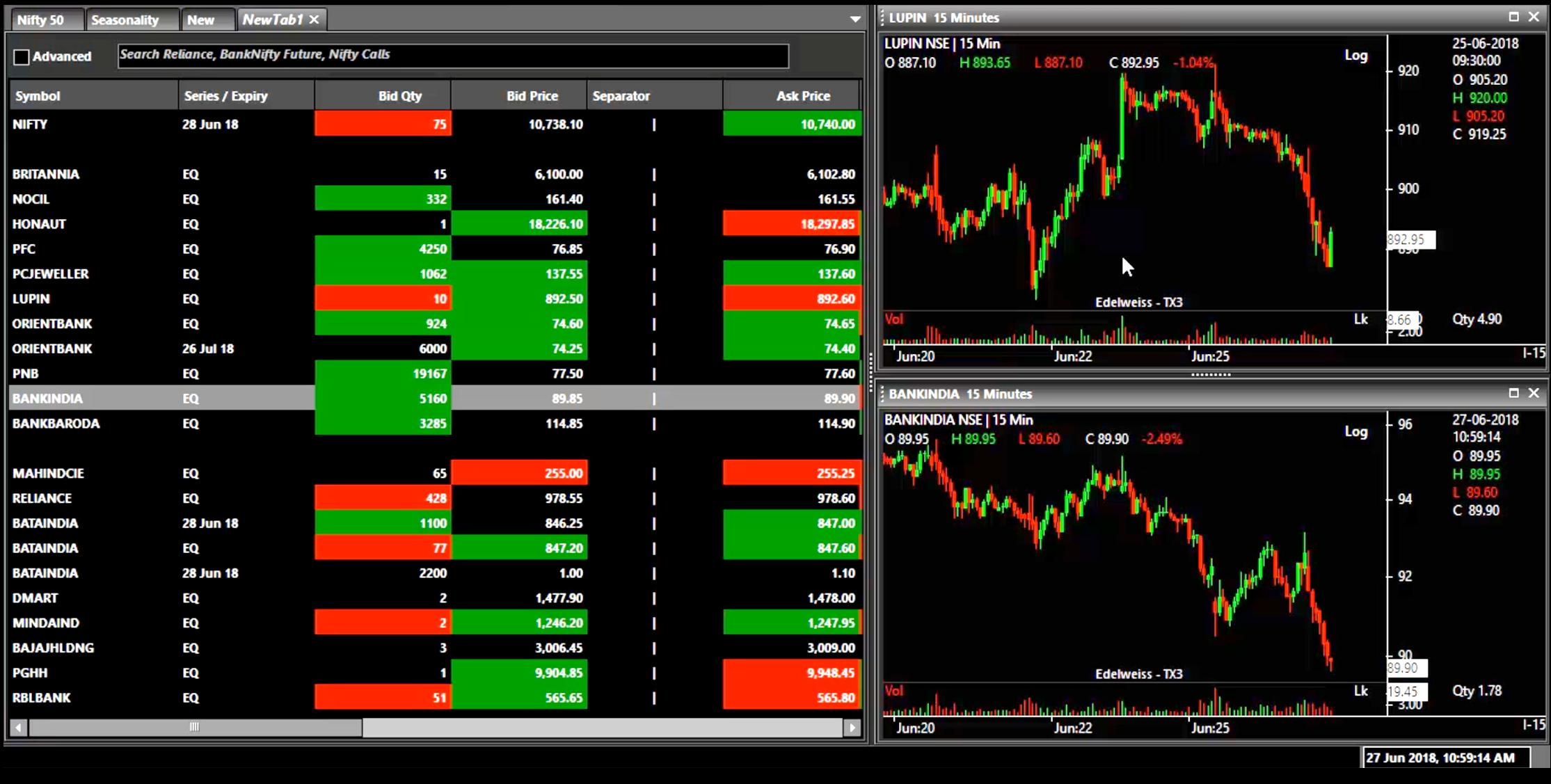 How Software like Metatrader 4 Has Revolutionized The Financial Trading World