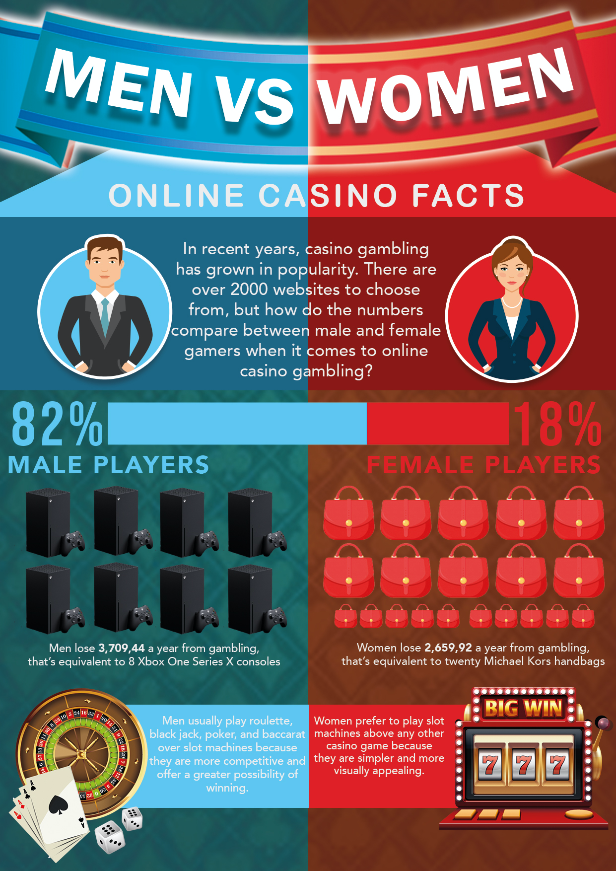 Roulette remains one of the most popular forms of gaming